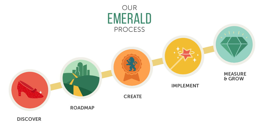 The Emerald Process | Our Web Design Strategy